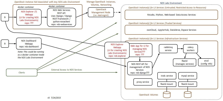 Nds explorer design and implementation national data service jpeg file block diagram capture v5 ccuart Image collections
