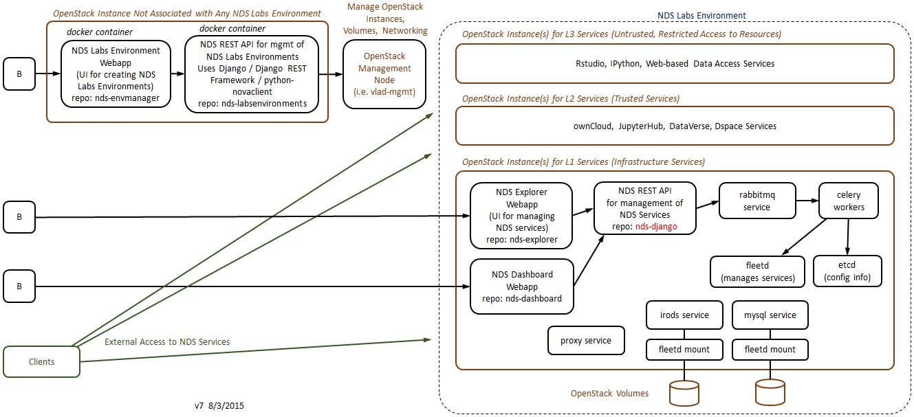 Nds explorer design and implementation national data service jpeg file block diagram v7 ccuart Image collections