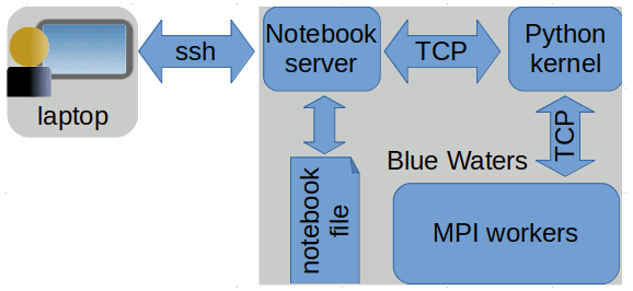 Blue Waters User Portal | pythonnotebooks